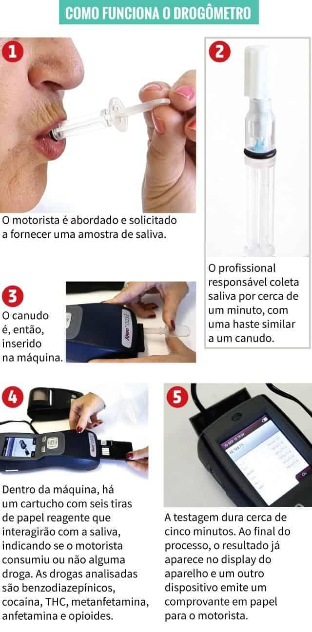 como funciona o salivômetro