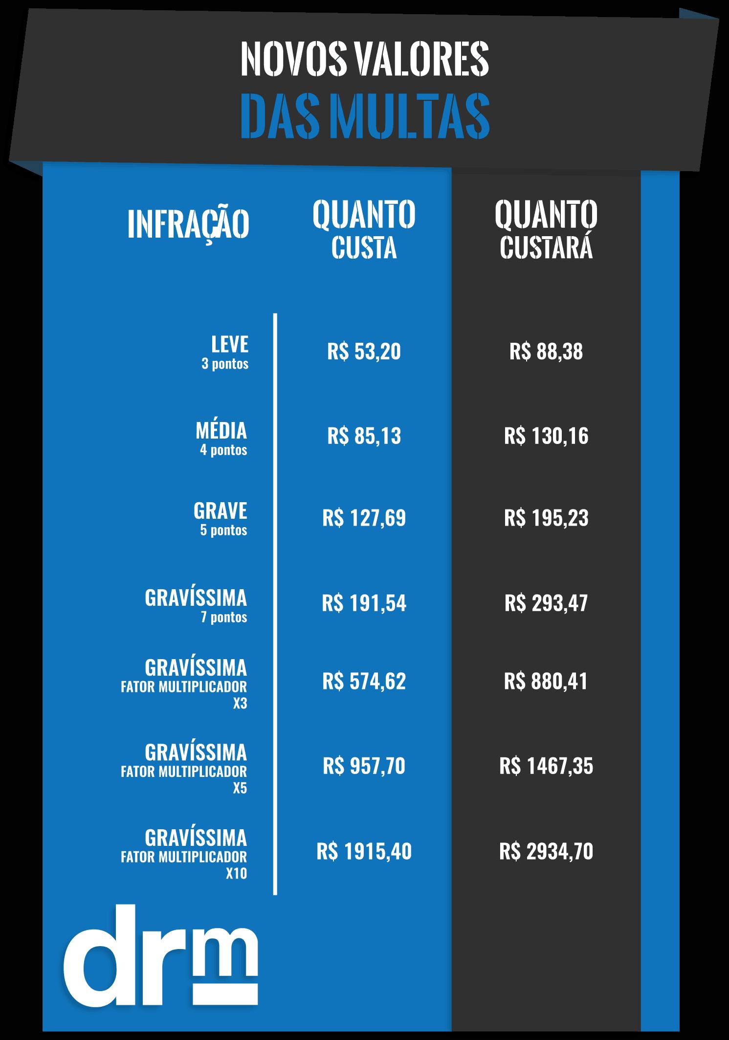 tabela-novos-valores-das-multas
