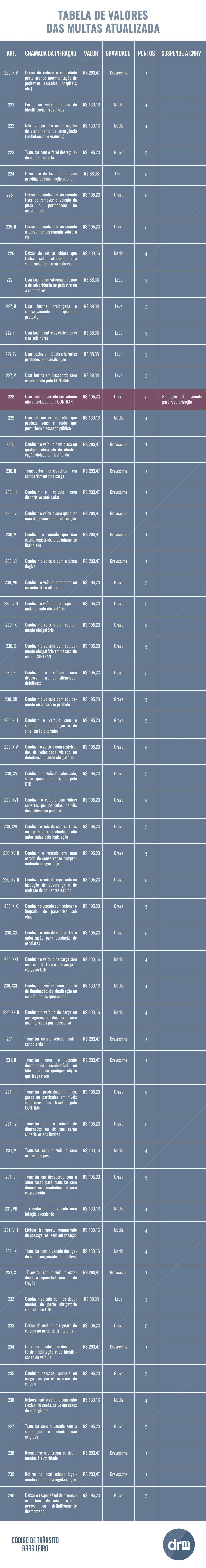 nova tabela valores das multas 3