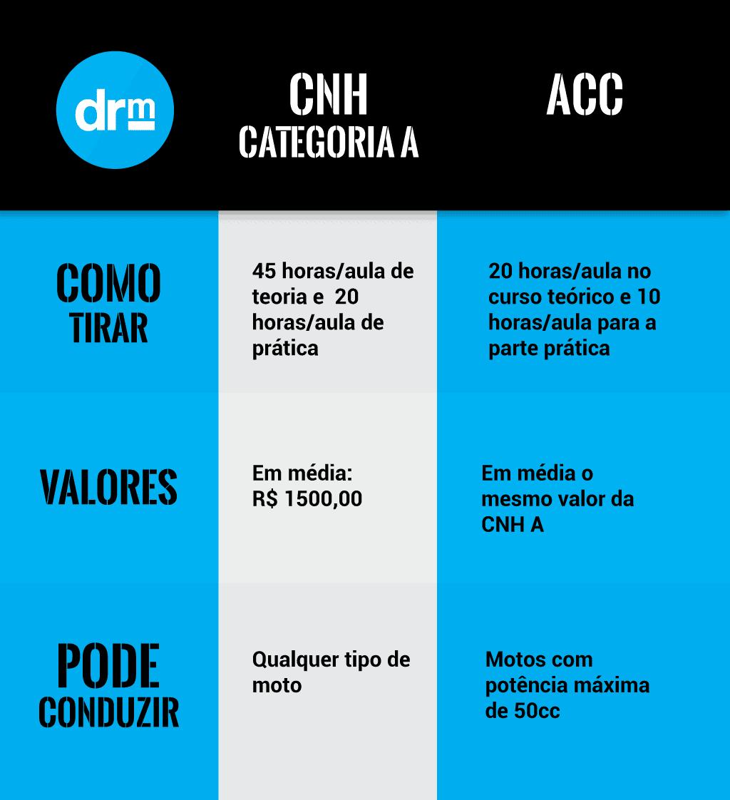 Tabela comparativa CNH x ACC