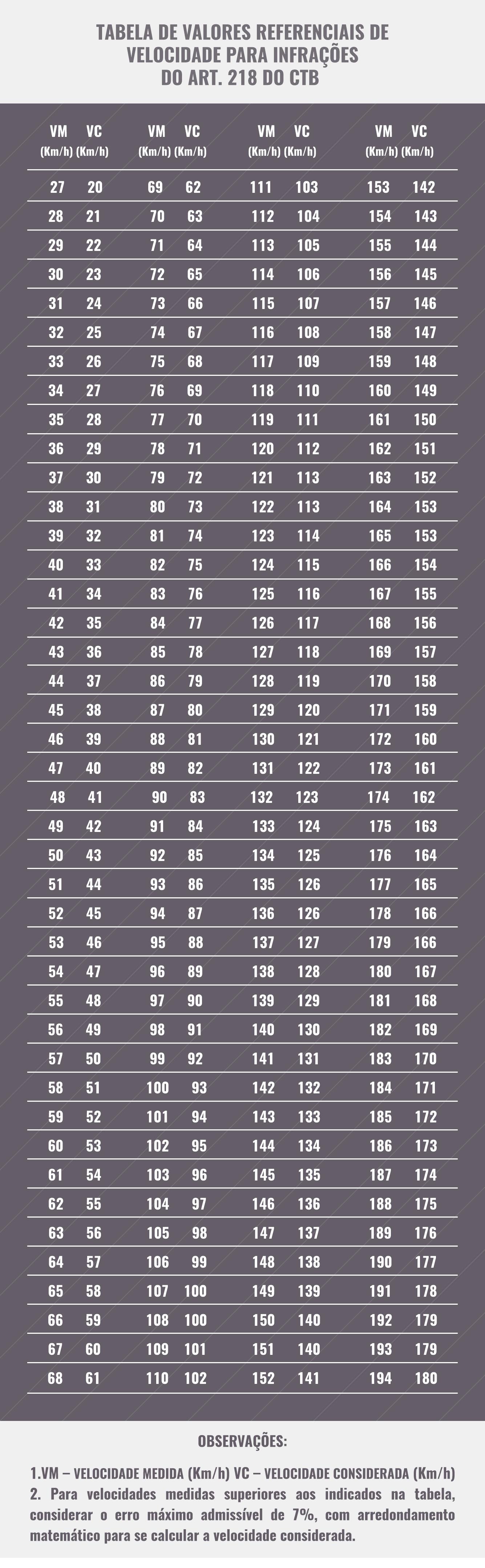 excesso de velocidade tabela