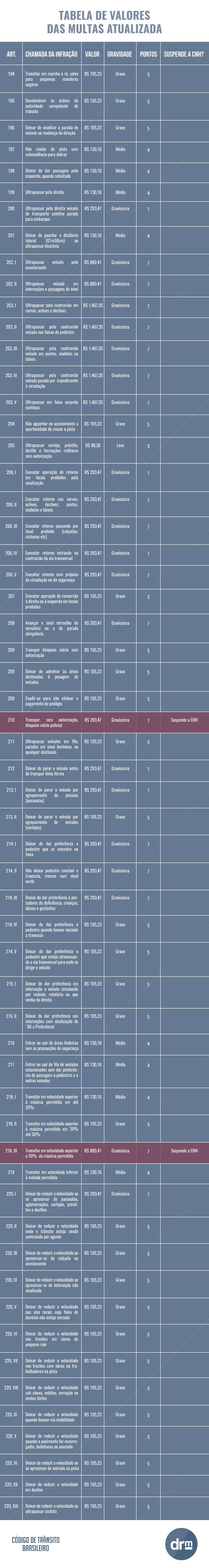 Tabela de multas atualizada - parte 2