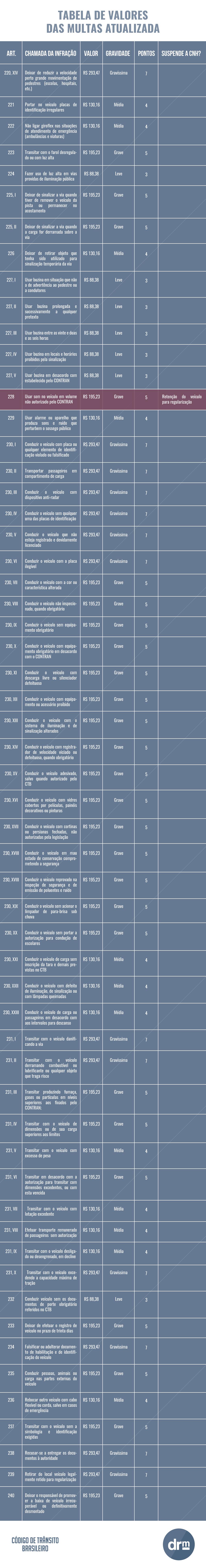 Tabela de multas atualizada - parte 3