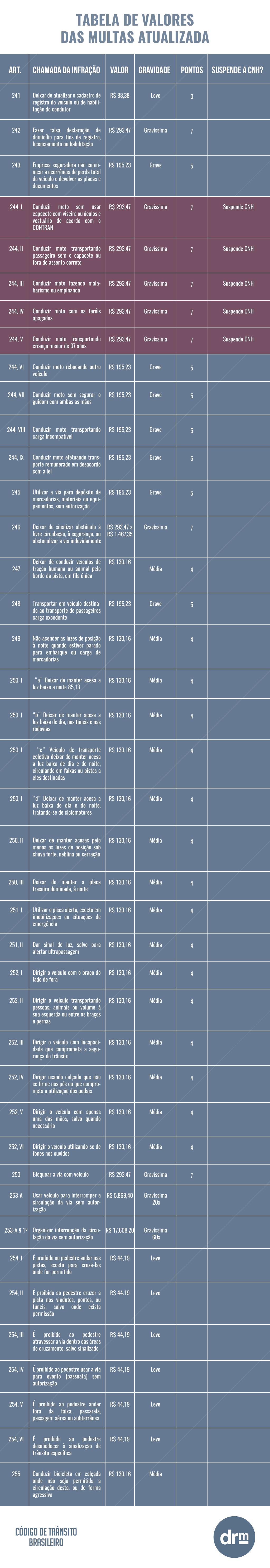 Tabela de multas atualizada - parte 4