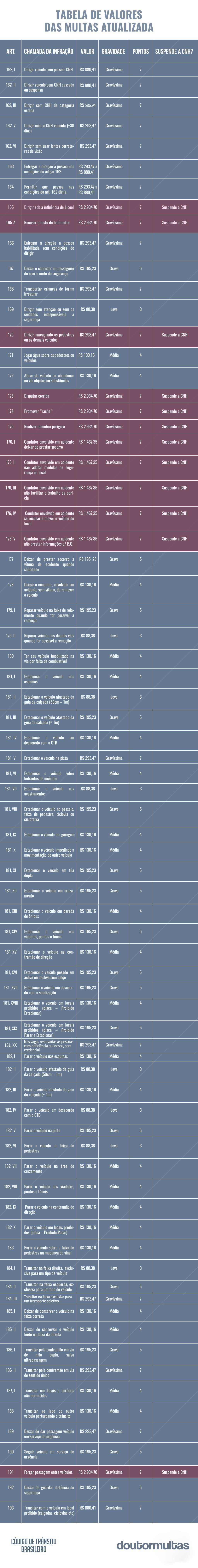 tabela de multas atualizada 1