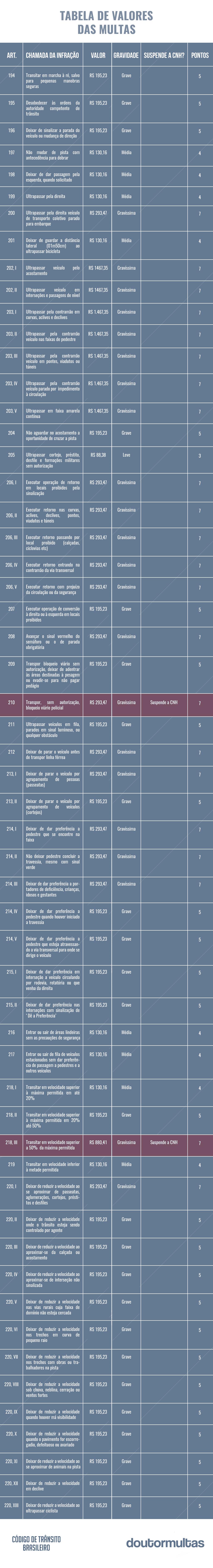 tabela de multas atualizada 2