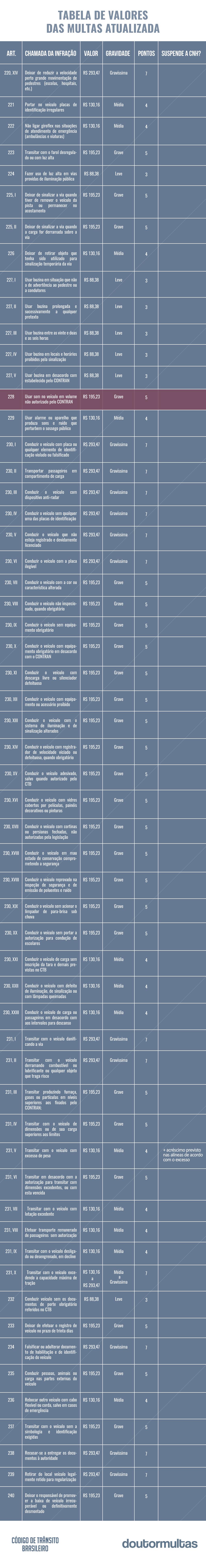 tabela de multas atualizada 3