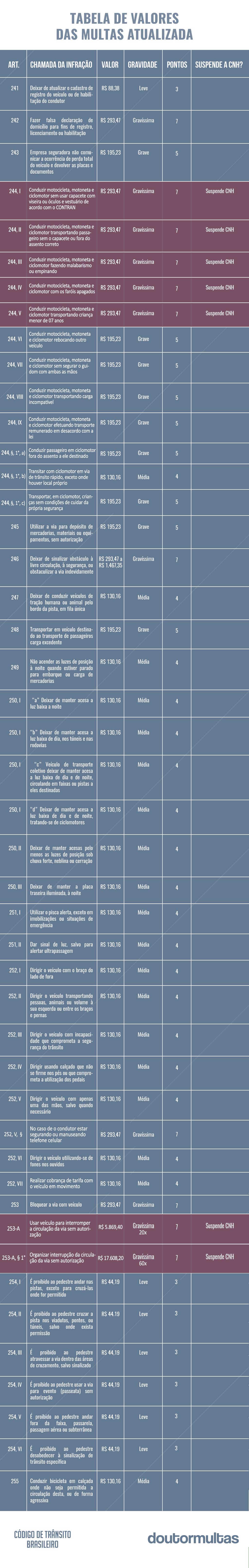 tabela de multas atualizada 4