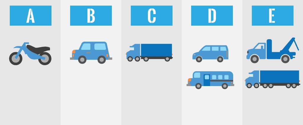Um jeito fácil de compreender o escopo de cada categoria de CNH
