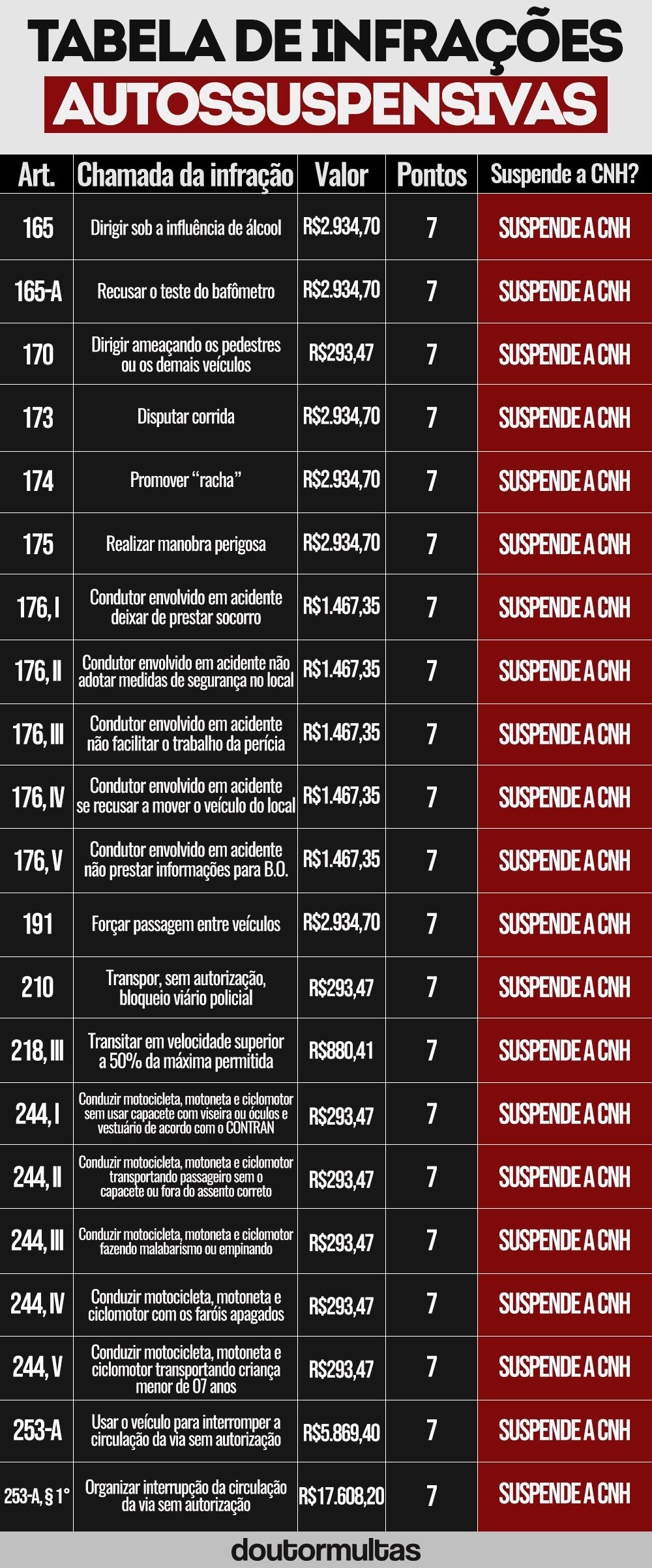 tabela infracoes autossuspensivas