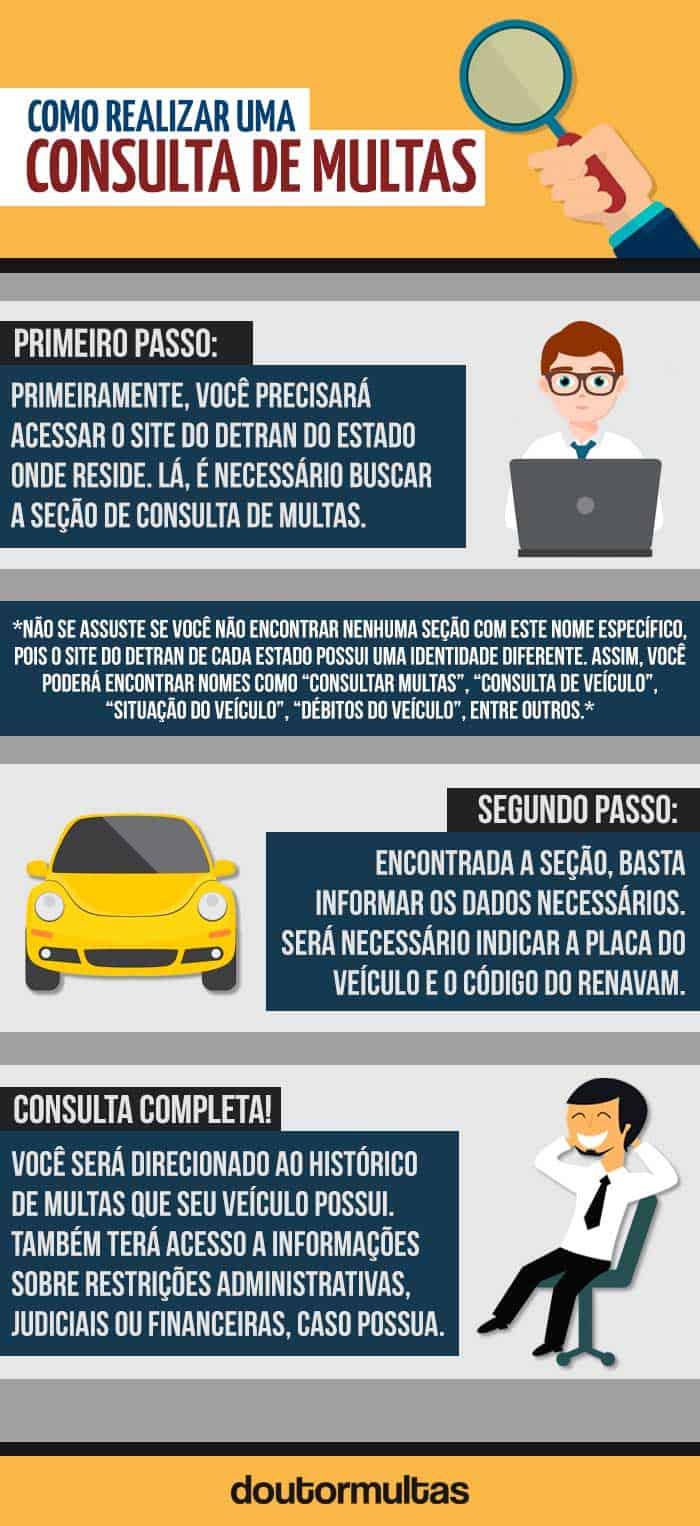 Infográfico - Como consultar suas multas