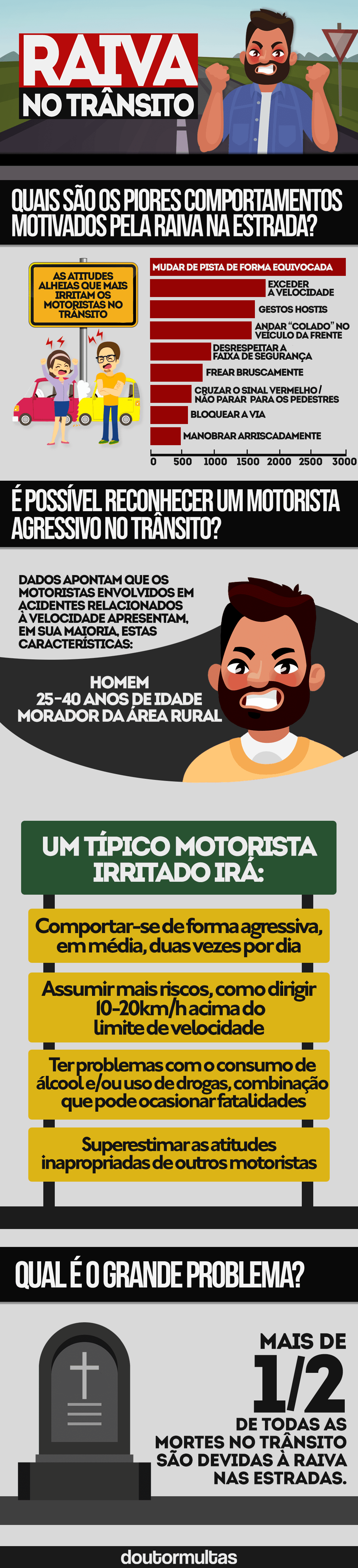 comportamento no transito raiva no trânsito